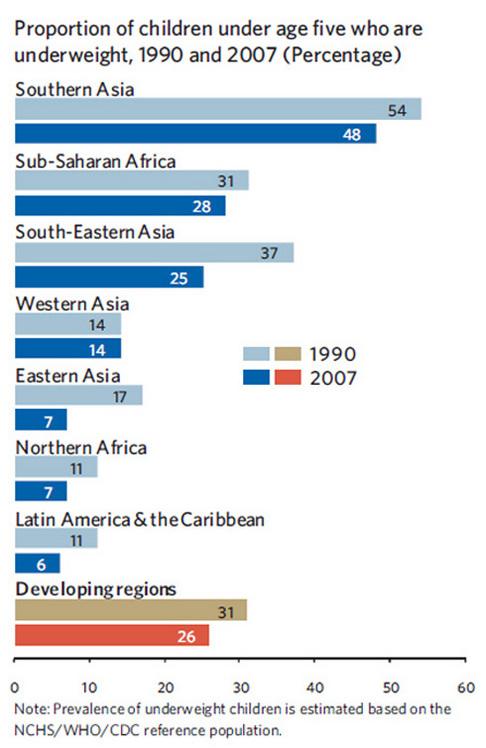 Chart of Child Malnutrition