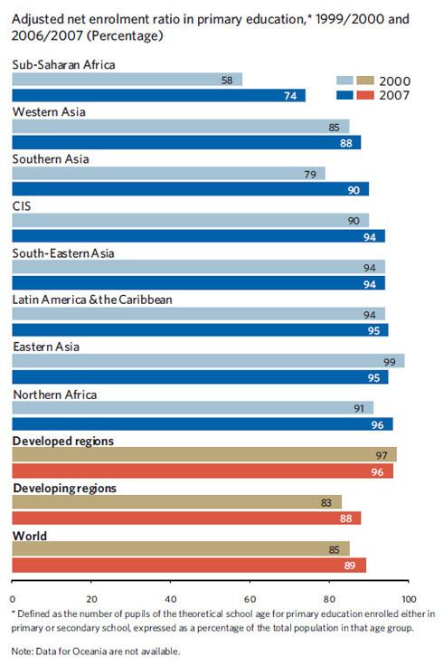 Chart of Primary School Enrollment