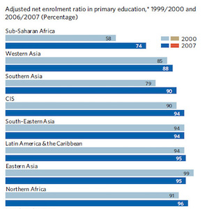 Thumbnail of primary school enrollment chart