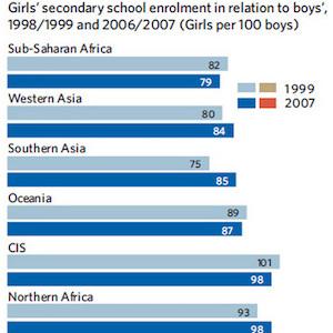 Thumbnail of gender parity chart