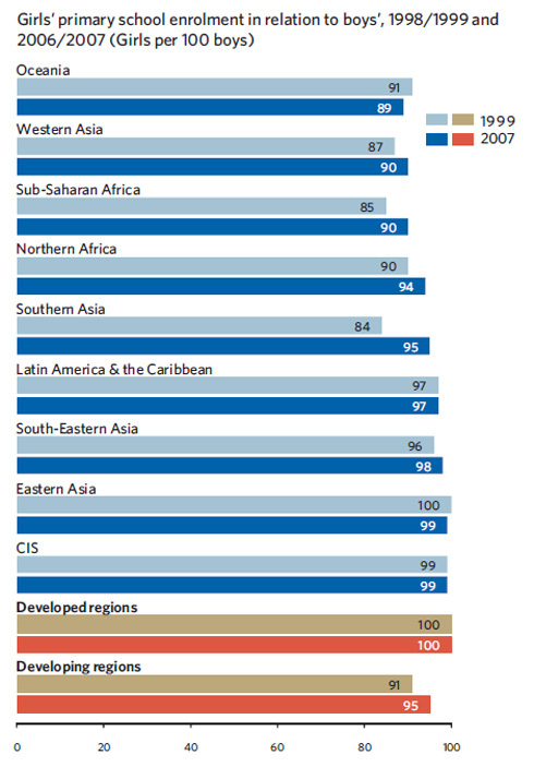Chart of Gender Parity in Primary School