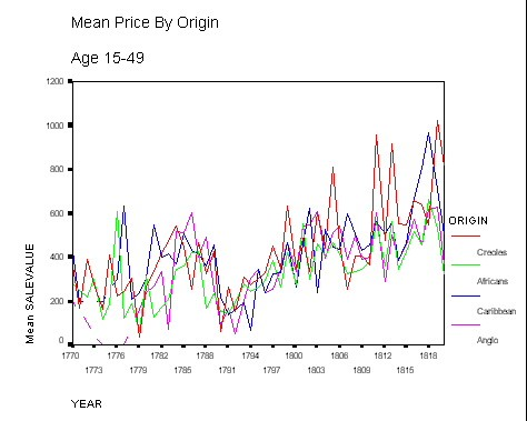 Graph showing the mean price of enslaved people by their origin