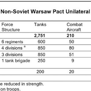 Chart of Arms Reduction in Eastern Europe