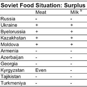 Food shortage chart