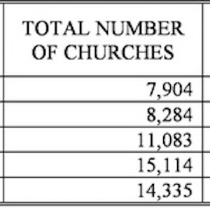 Statistics on Polish Catholicism in the Communist Era