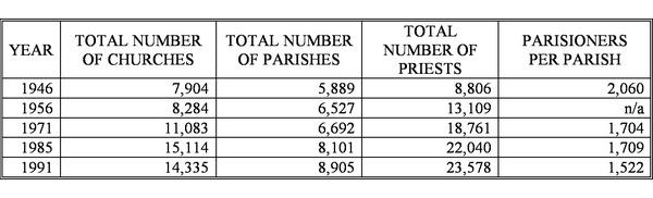 Statistics on Polish Catholicism in the Communist Era