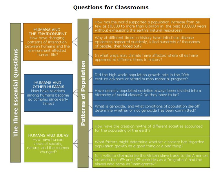 World History for Us All's chart of questions for classrooms