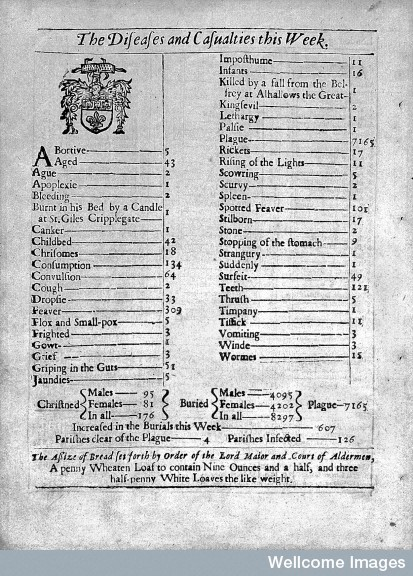 Page two of bill of mortality