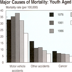 Thumbnail image of the chart of causes of mortality