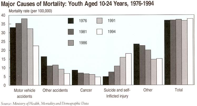Chart of Major causes of mortality