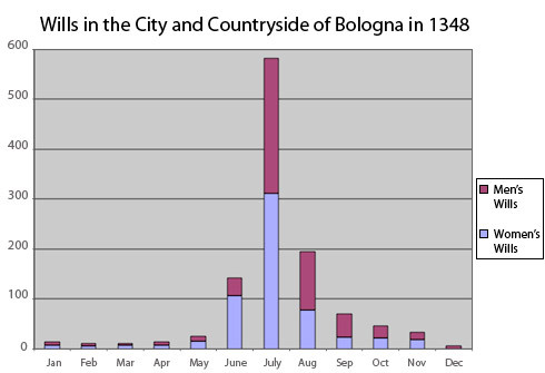 The graph displays the number of wills by gender made each month in the city and countryside of Bologna