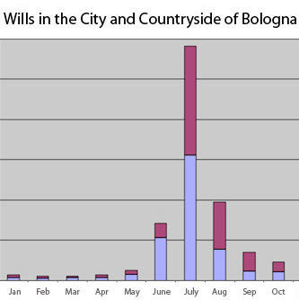 Thumbnail of the graph of wills in Bologna