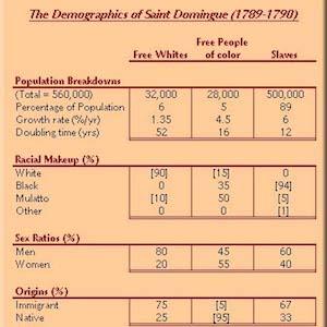 Demographics of Saint Domingue