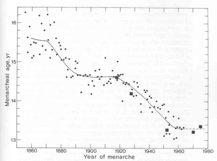 Age of Menarche in Norway chart