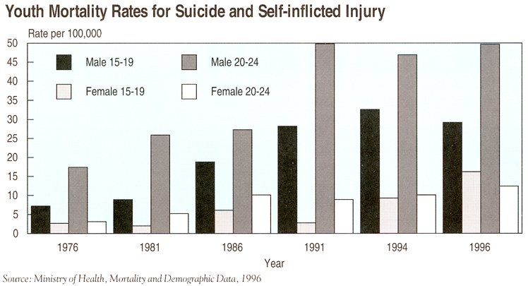Chart of youth mortality rates