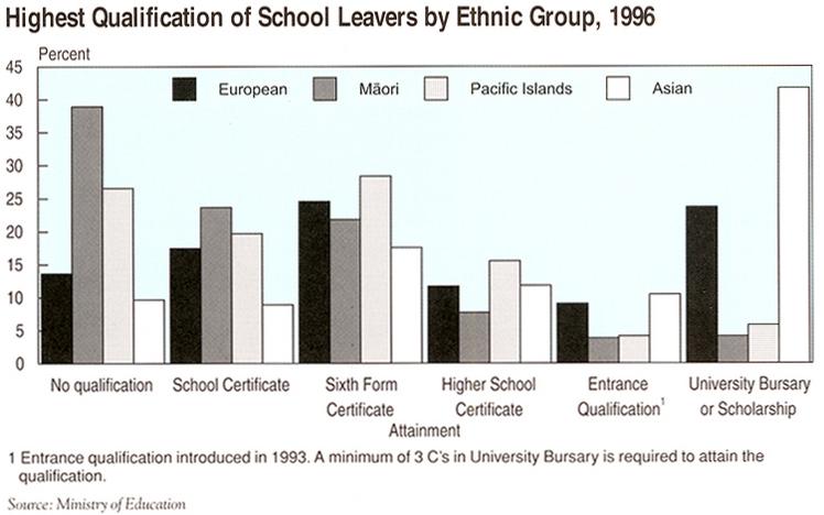 Chart of school leavers