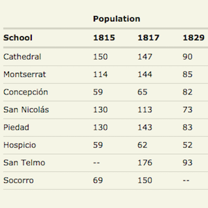 Chart of School Population in Buenos Aires, Argentina image thumbnail