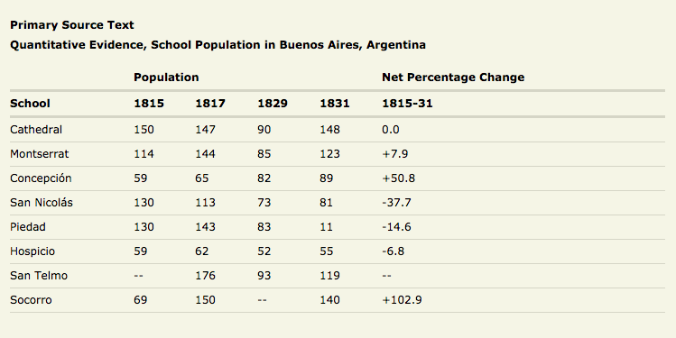 Chart of School Population in Buenos Aires, Argentina