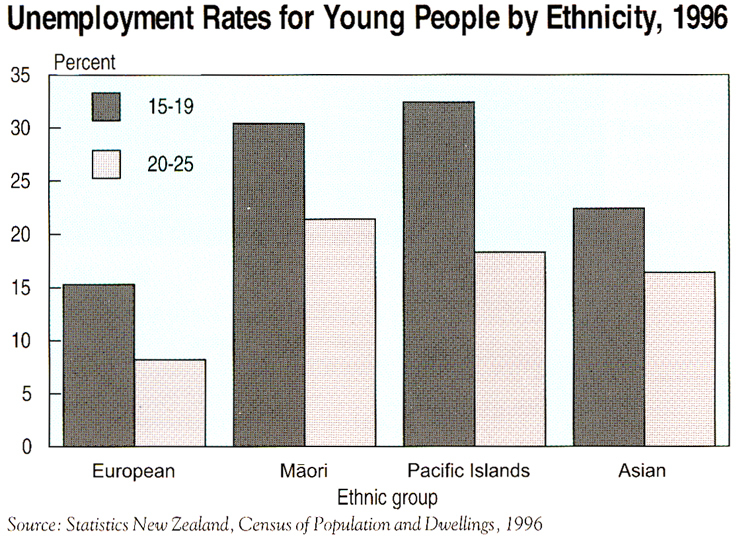 Chart of unemployment rates for young people