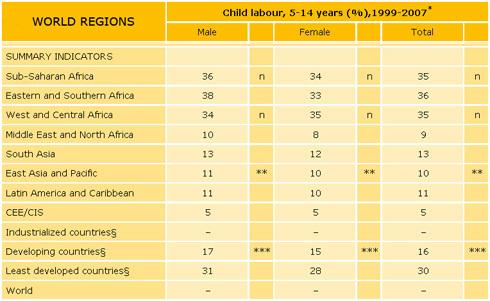Chart of World Child Labour Statistics