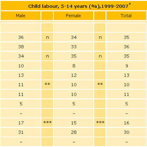 Thumbnail of chart of world child labour